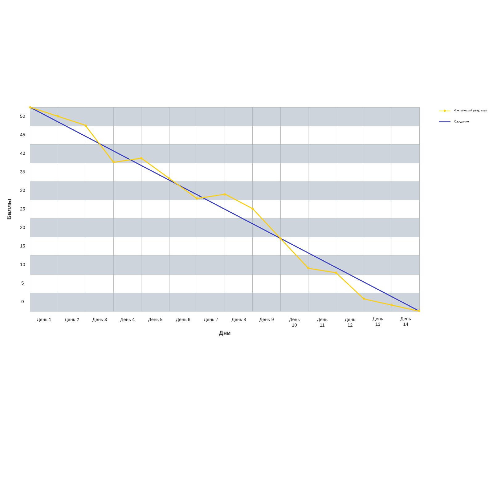 Шаблон диаграммы сгорания задач