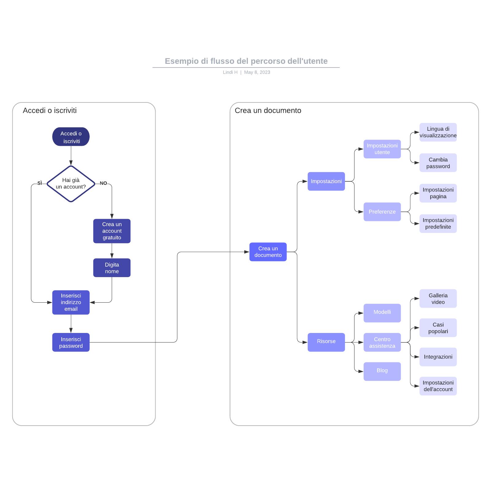 Esempio di flusso del percorso dell'utente