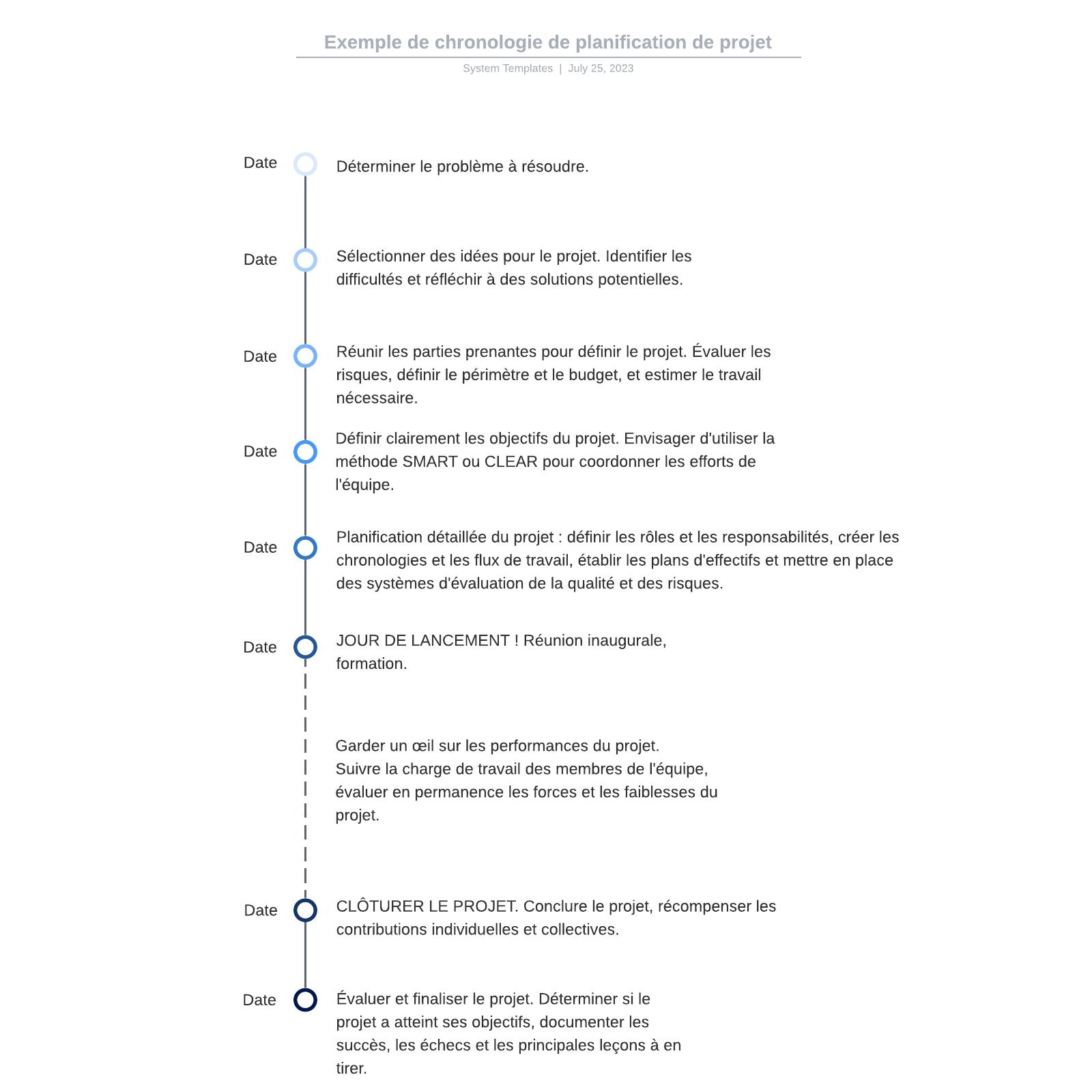 exemple de chronologie de planification de projet