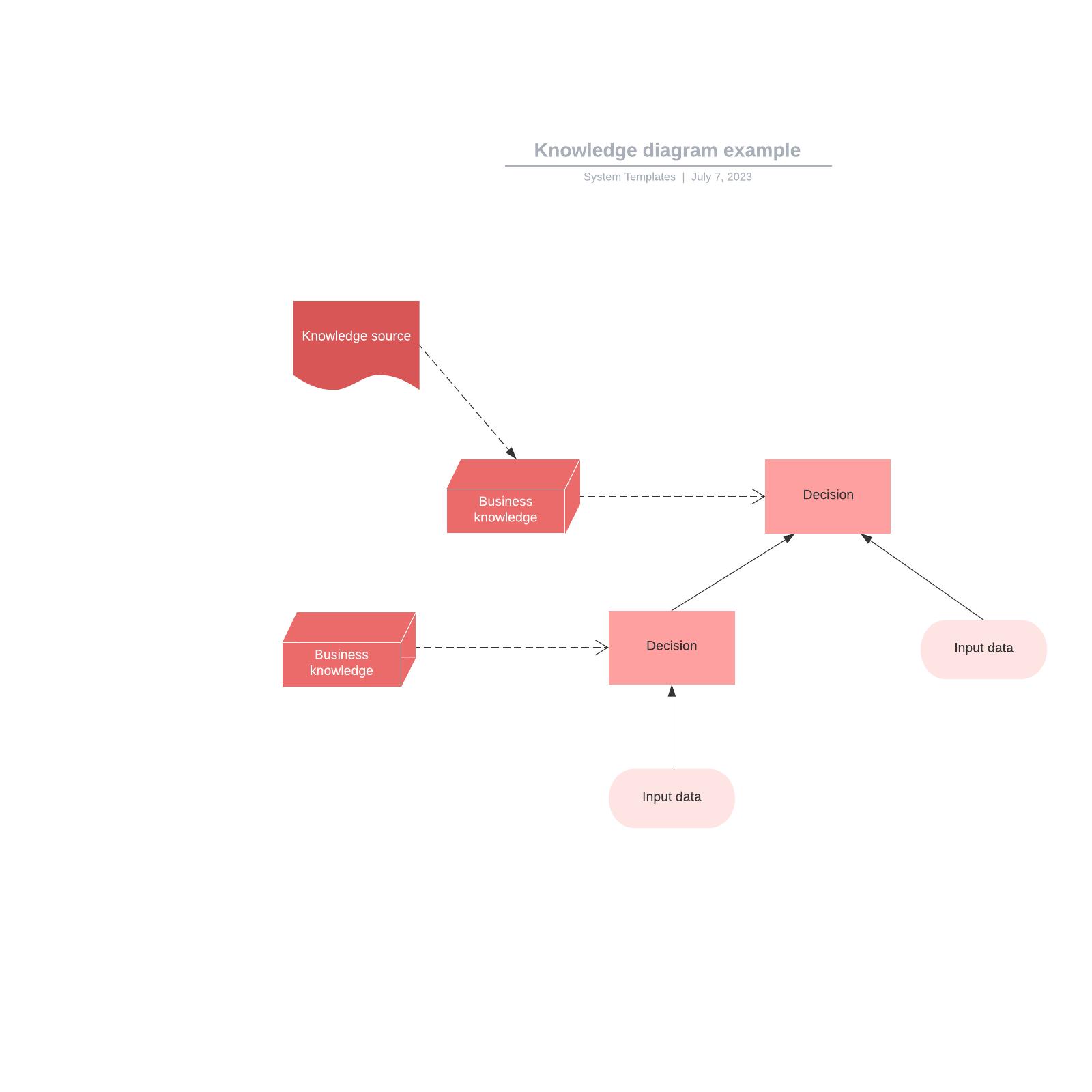 Knowledge diagram example