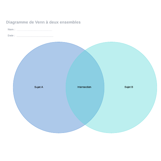 exemple diagramme de Venn à 2 ensembles simple
