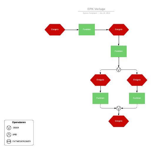 Ereignisgesteuerte Prozesskette (EPK) - Vorlage