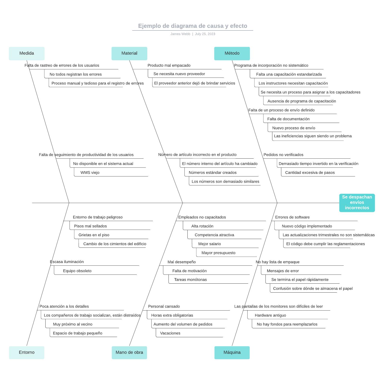 Ejemplo de diagrama de causa y efecto