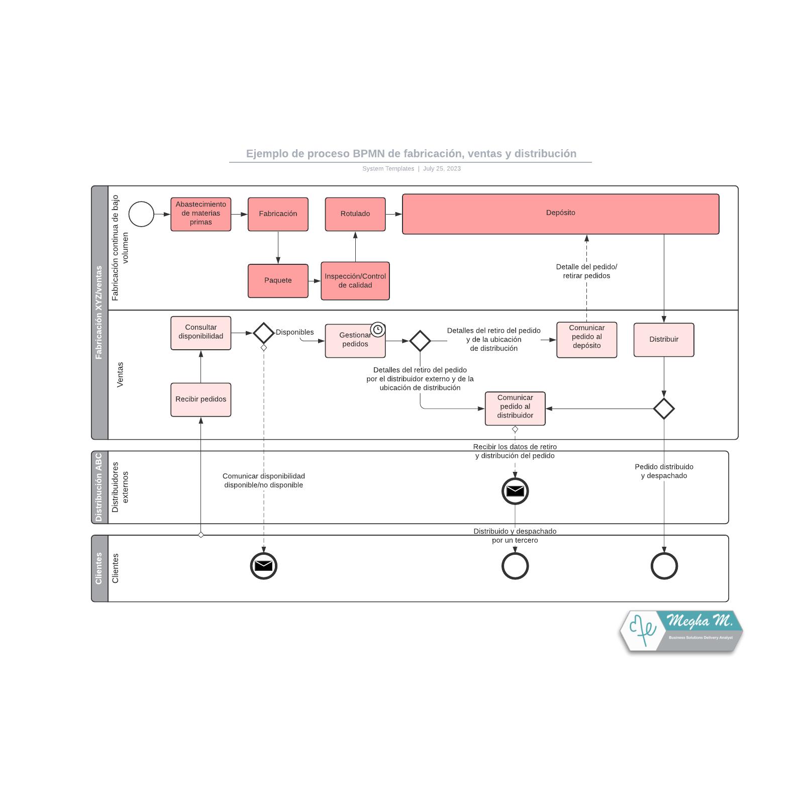 Ejemplo de proceso BPMN de fabricación, ventas y distribución