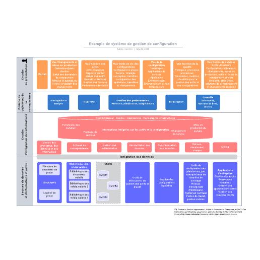 exemple de système de gestion de configuration