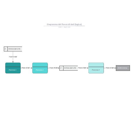 Diagramma del flusso di dati (logico)