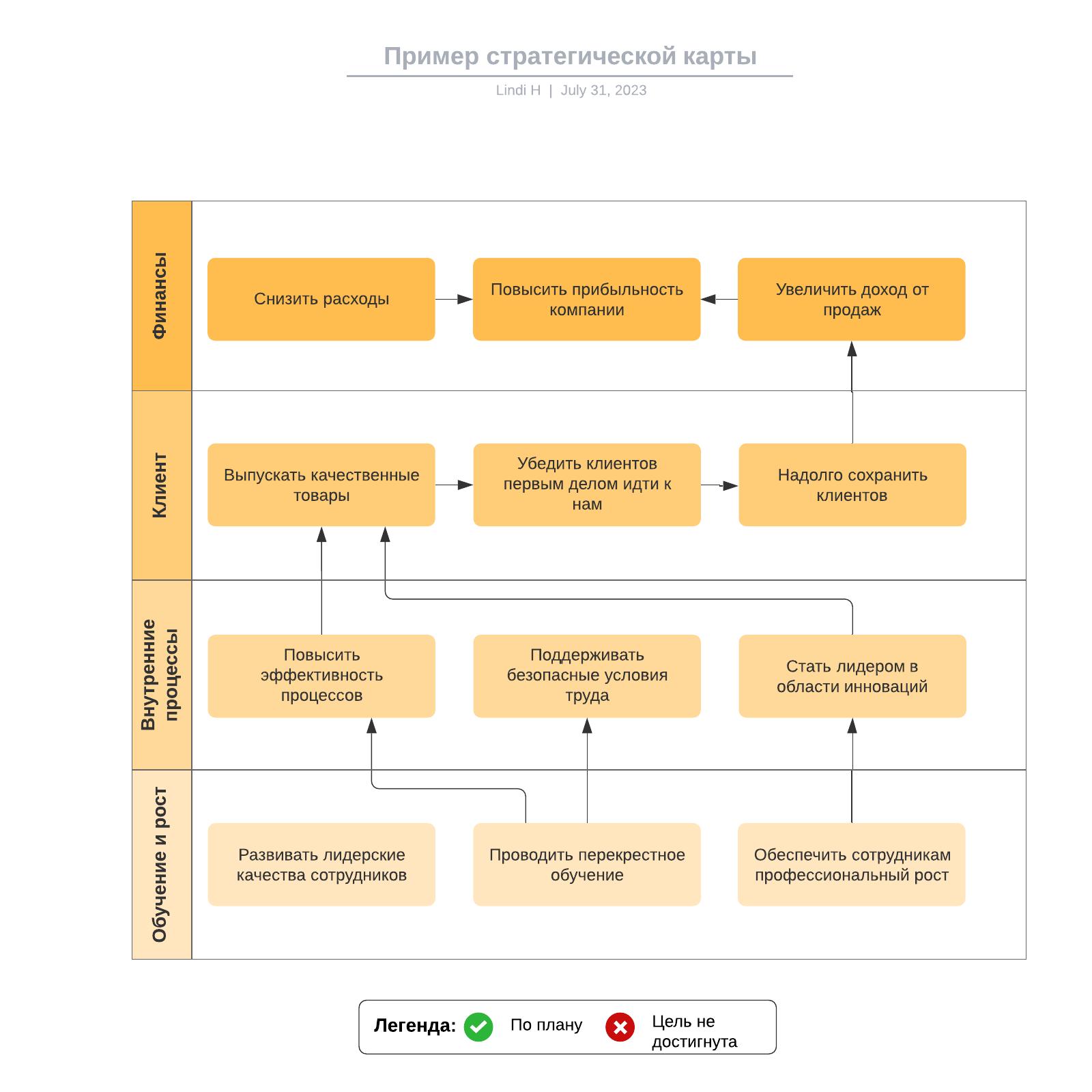 Пример стратегической карты