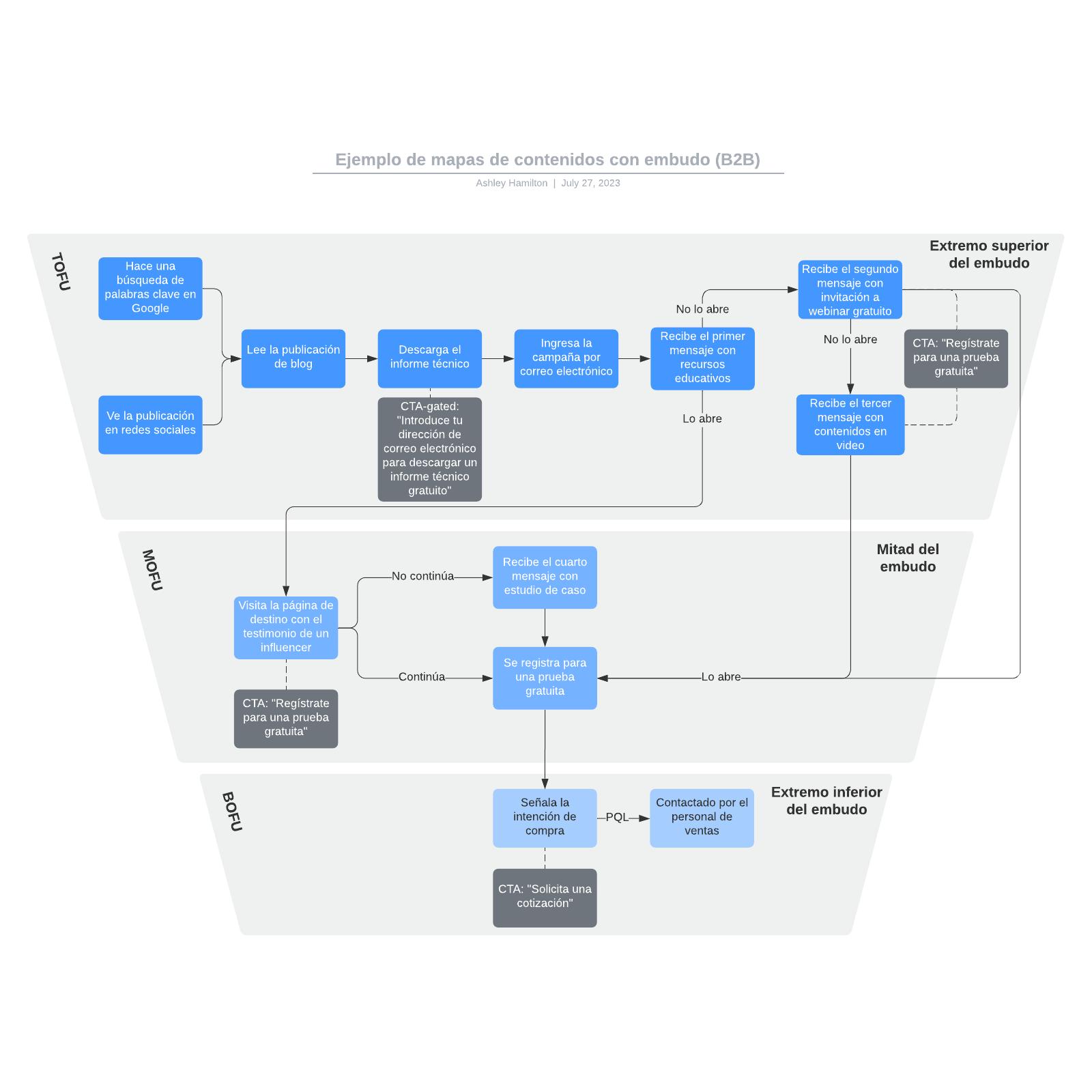 Ejemplo de mapas de contenidos con embudo (B2B)