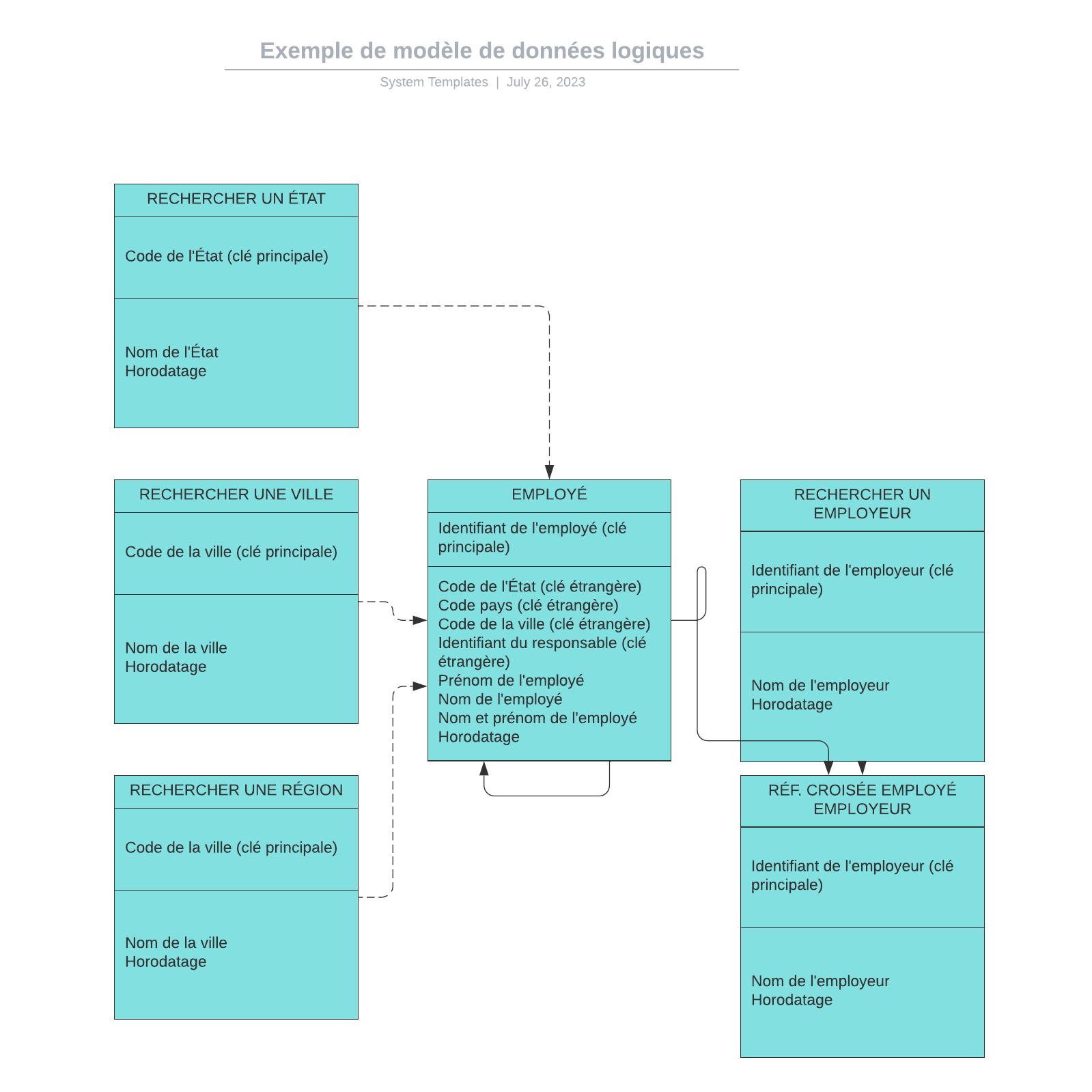 exemple de modèle de données logiques