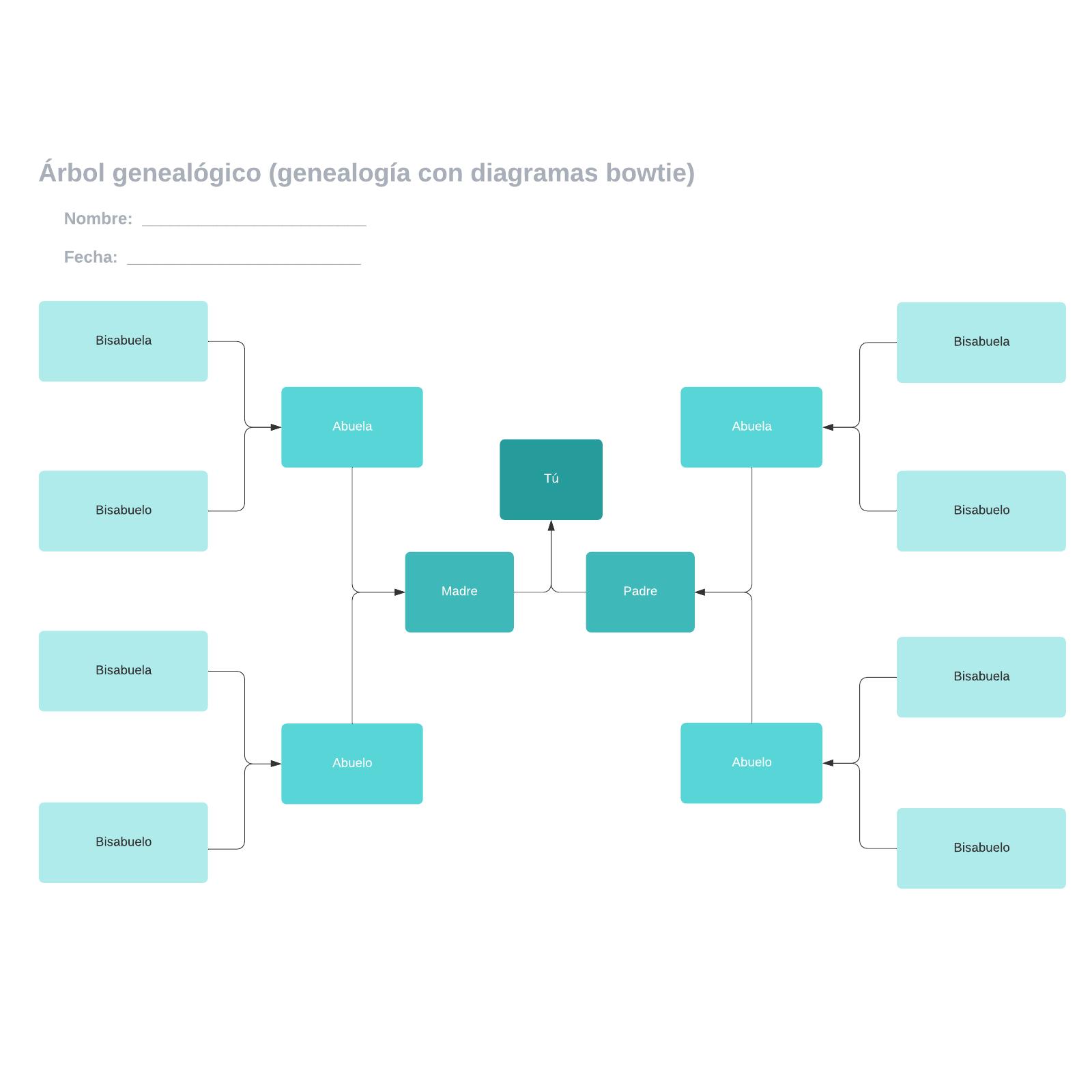 Árbol genealógico (genealogía con diagramas bowtie)