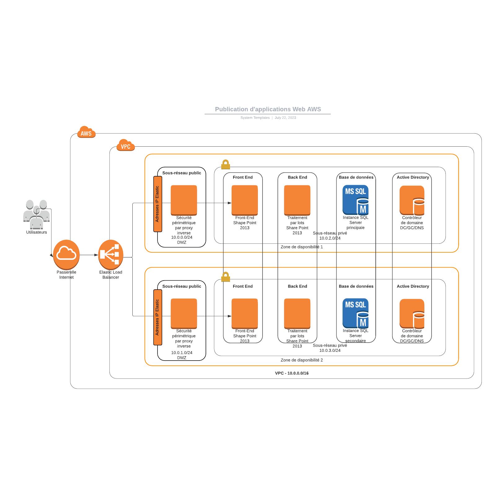 exemple de publication d'applications Web AWS