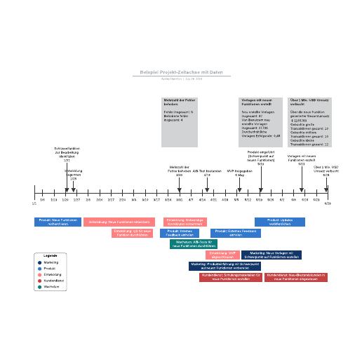 Projekt-Zeitachse mit Daten Beispiel