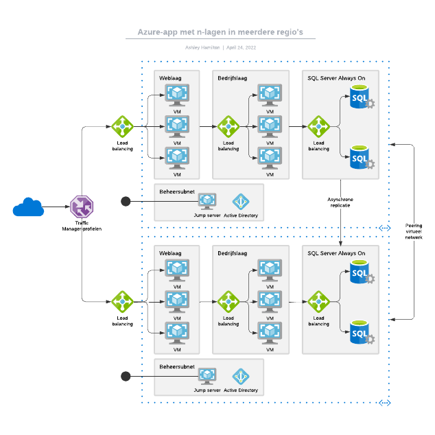 Azure-app met n-lagen in meerdere regio's