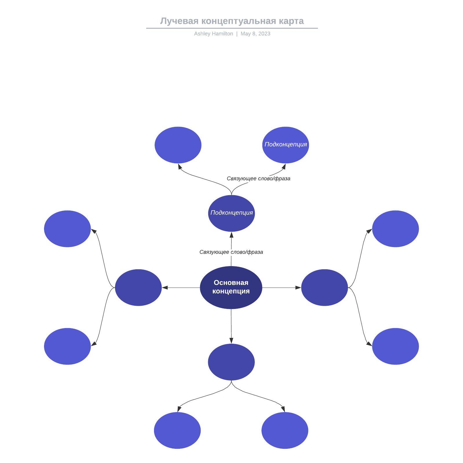 Лучевая концептуальная карта