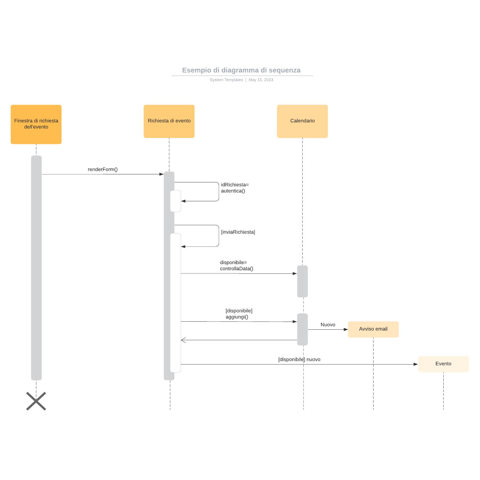Esempio di diagramma di sequenza