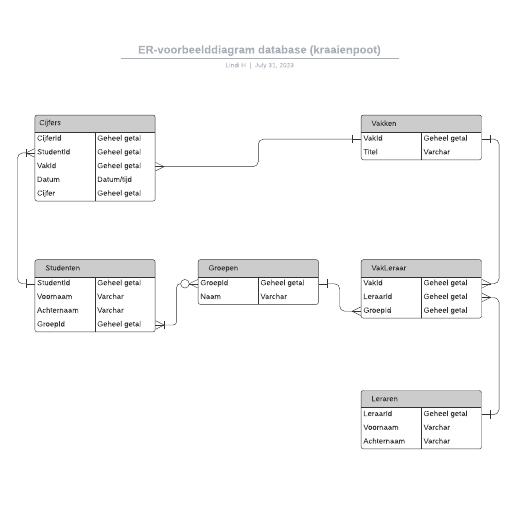 ER-voorbeelddiagram database (kraaienpoot)
