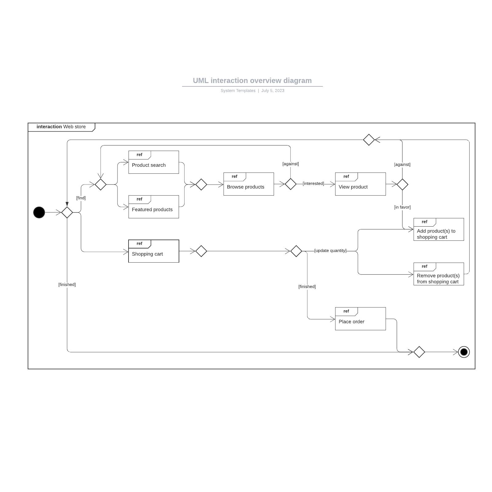 UML interaction overview diagram