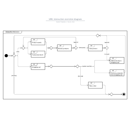 UML interaction overview diagram