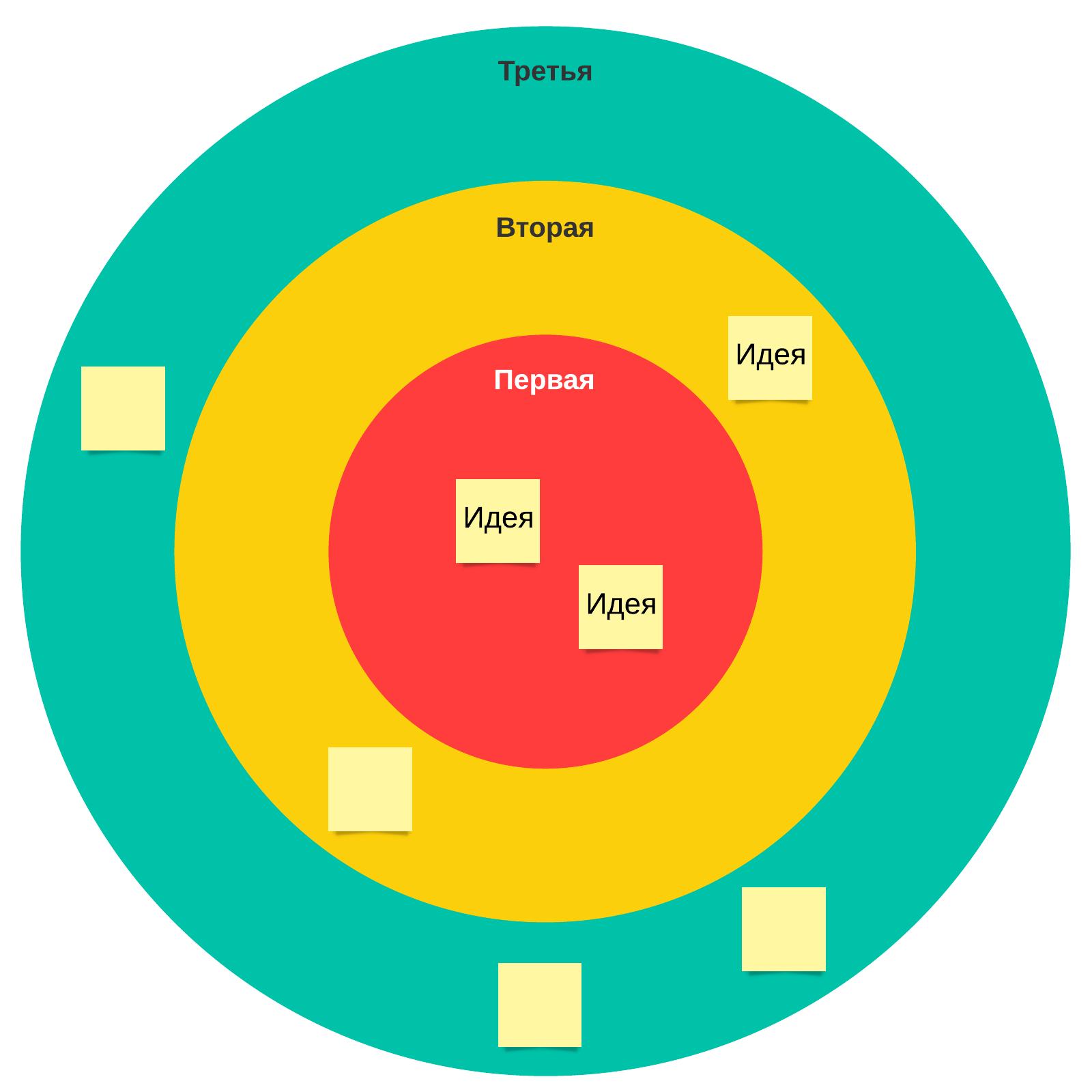 шаблон диаграммы-мишени