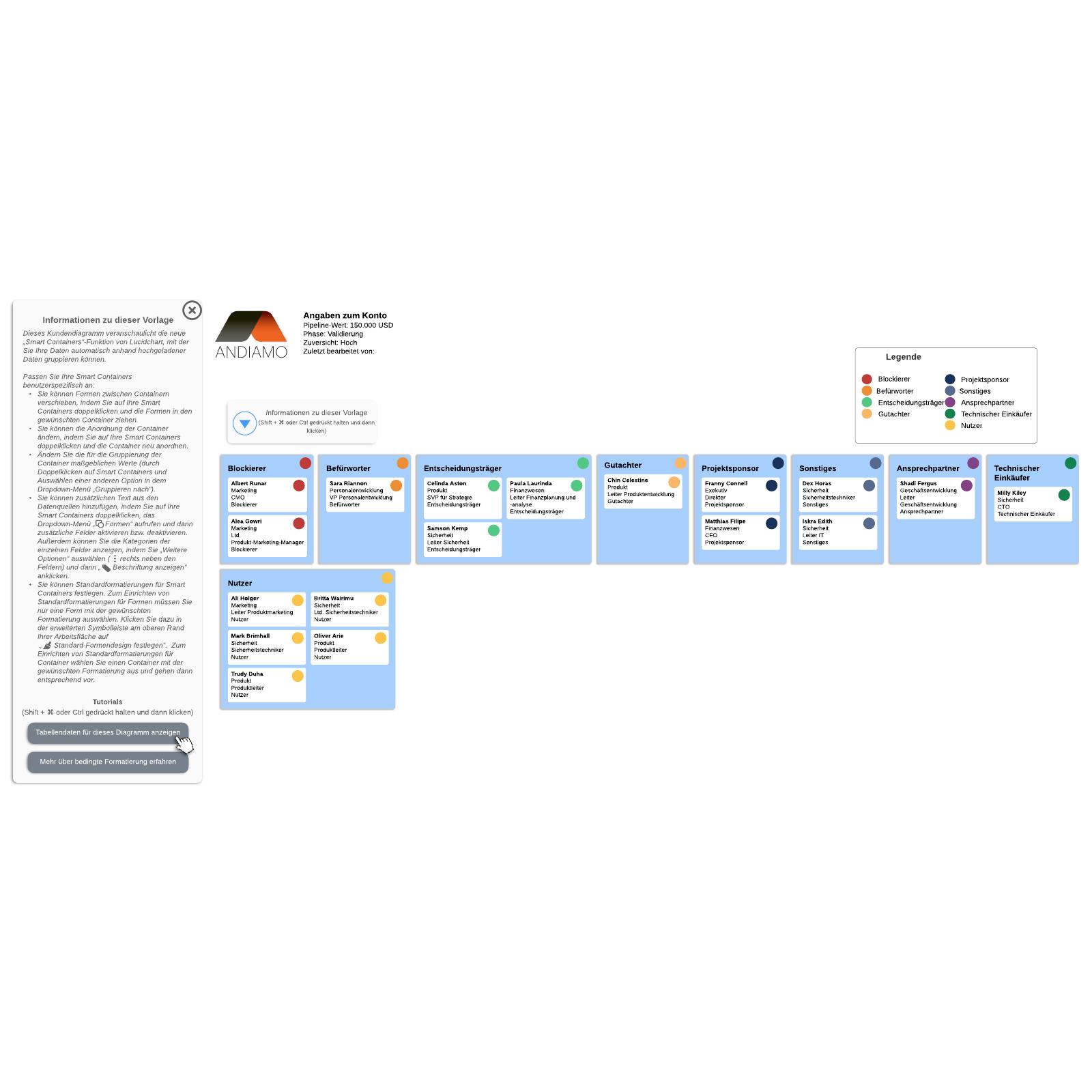 Kundendiagramm (Smart Containers) Vorlage