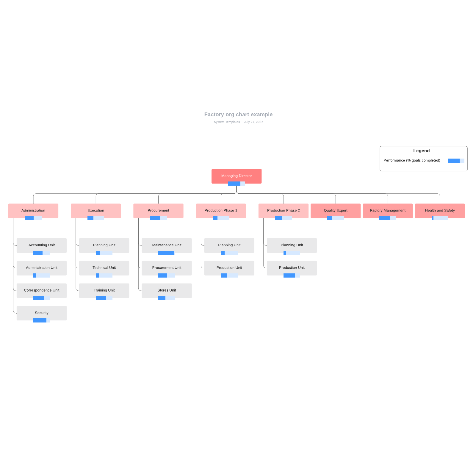 Factory org chart example