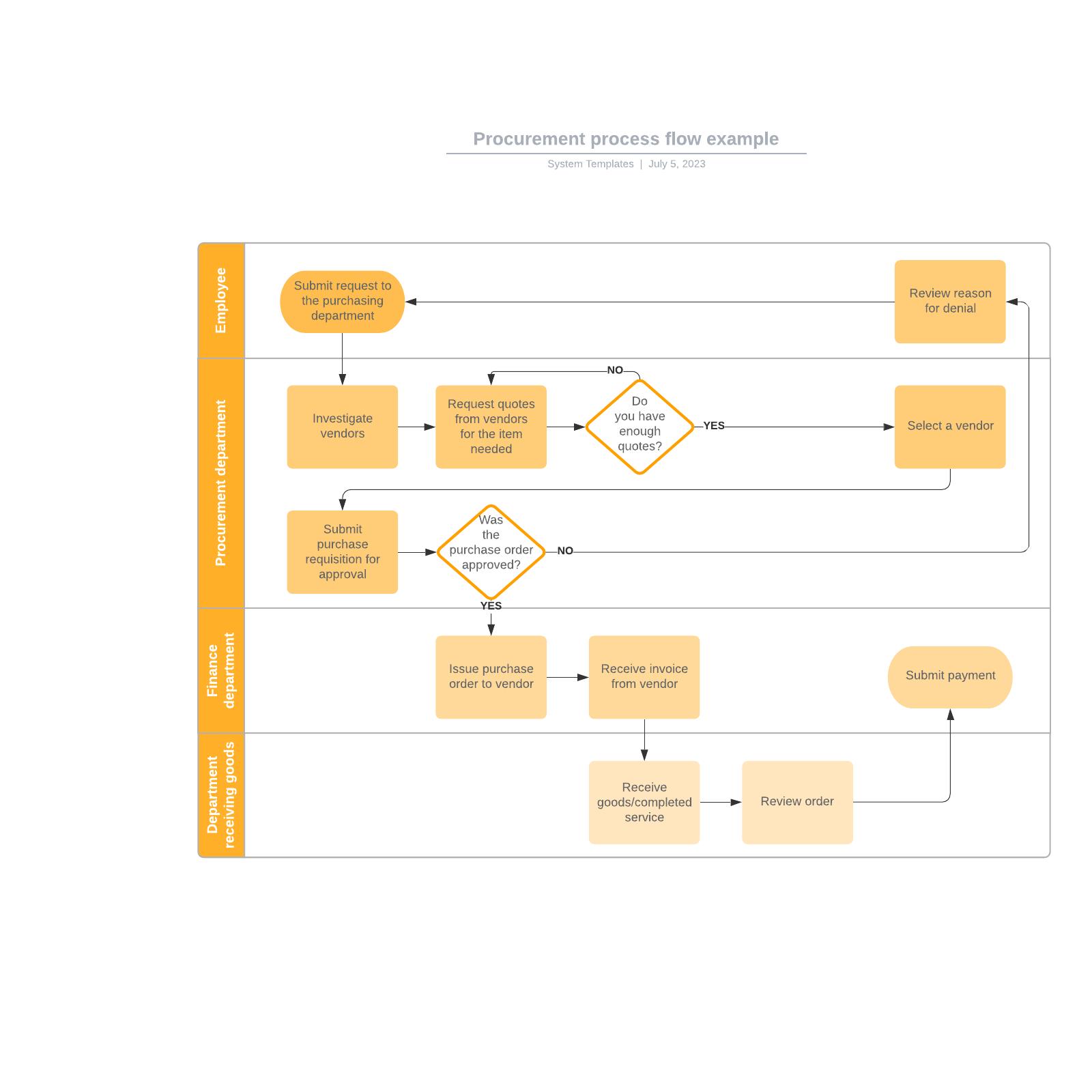 Procurement process flow example