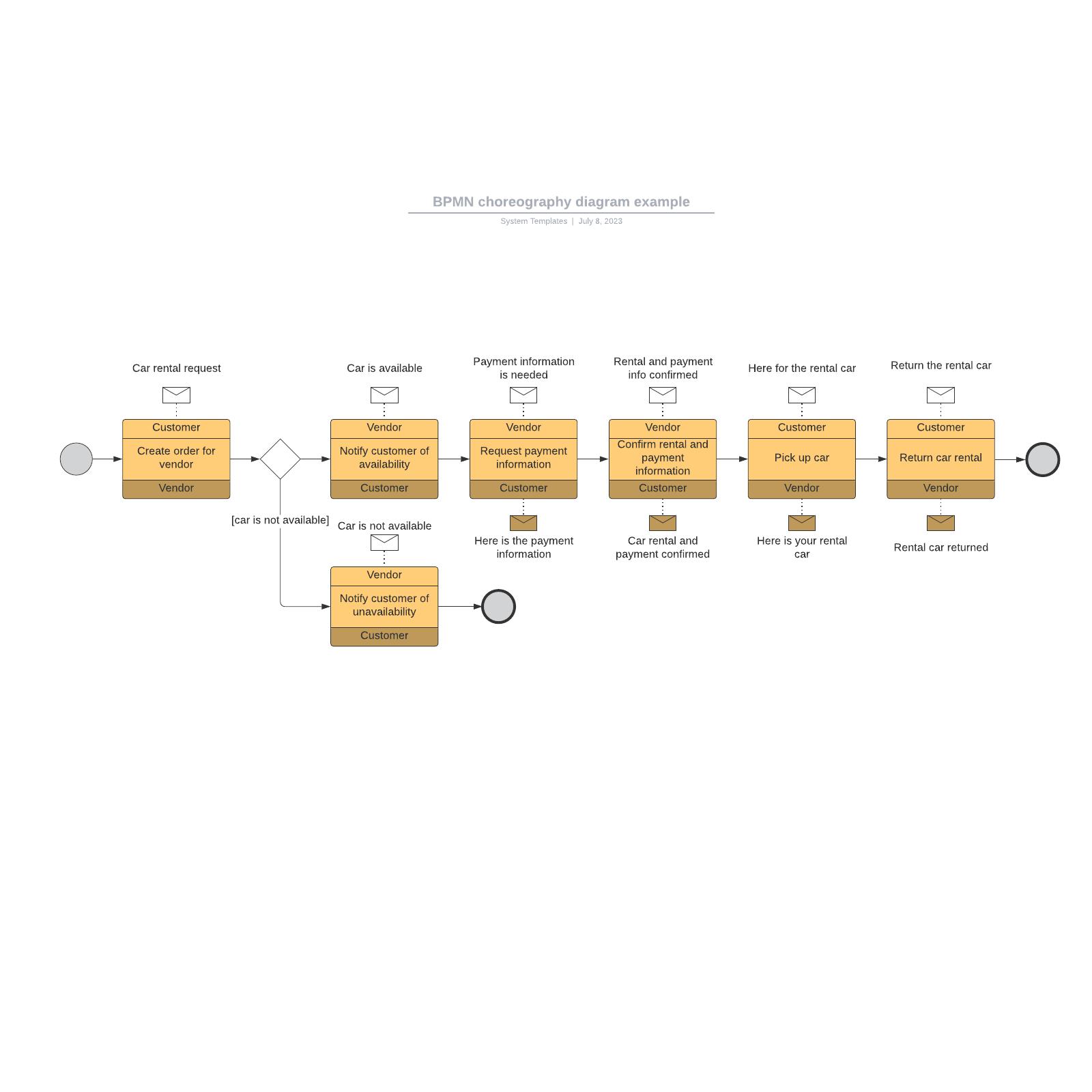 BPMN choreography diagram example