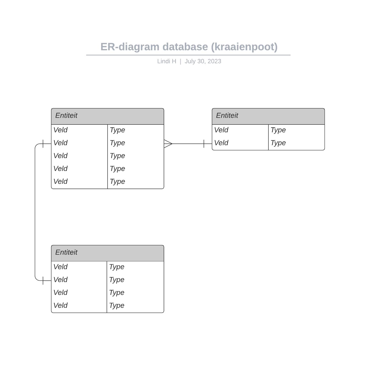 ER-diagram database (kraaienpoot)