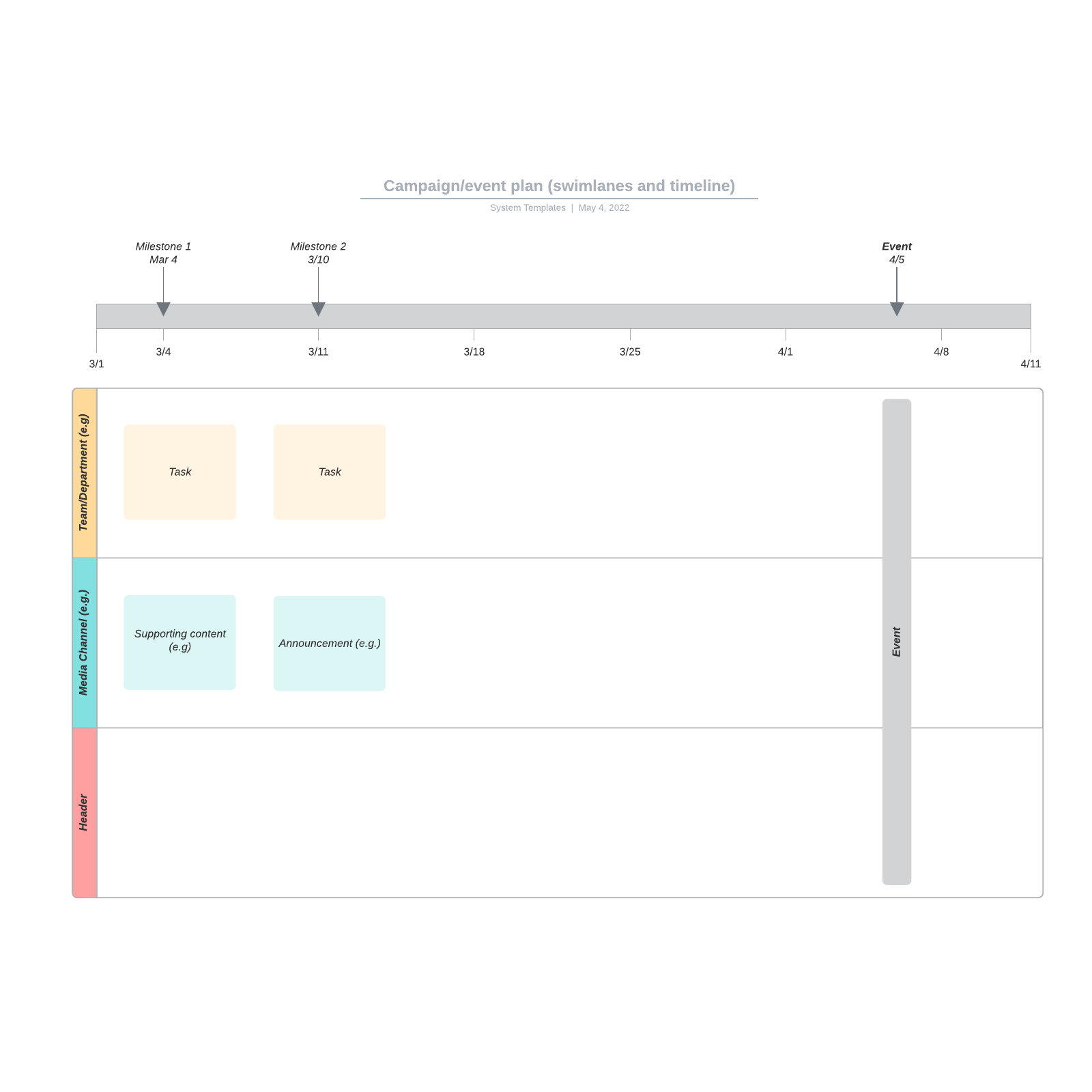 Campaign/event plan (swimlanes and timeline)