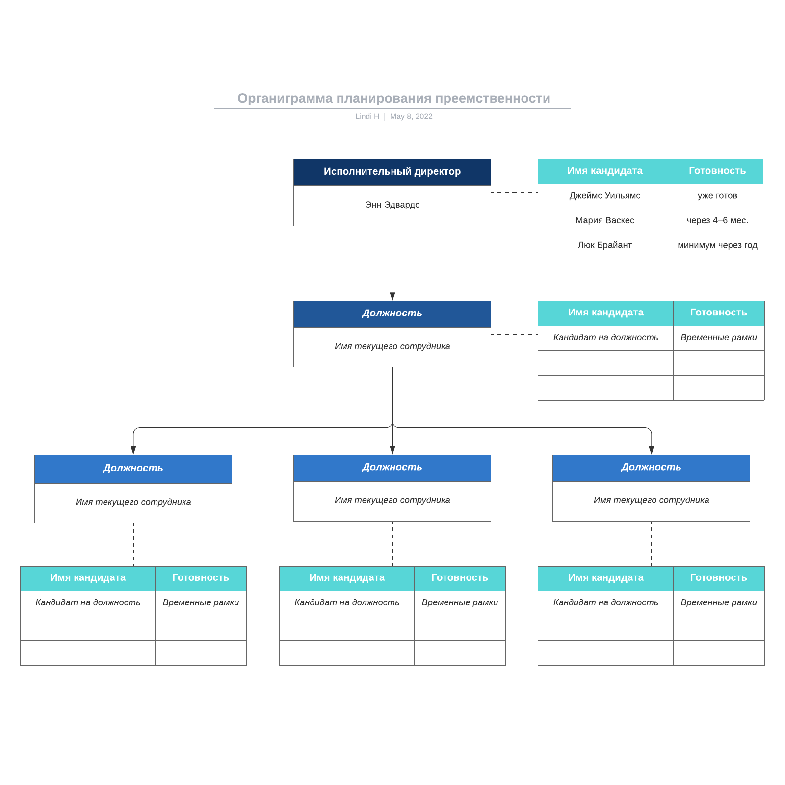 Органиграмма планирования преемственности