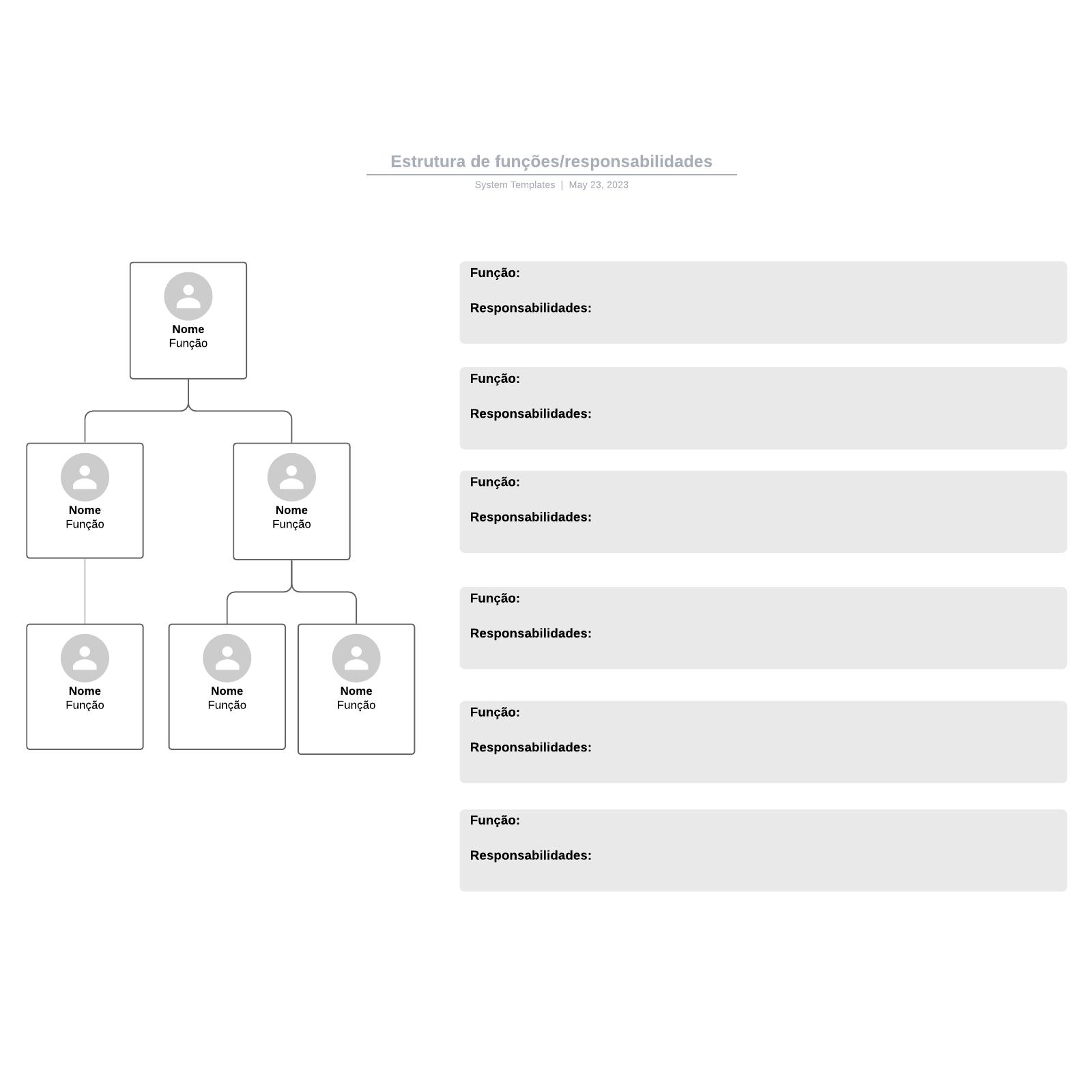 Estrutura de funções/responsabilidades
