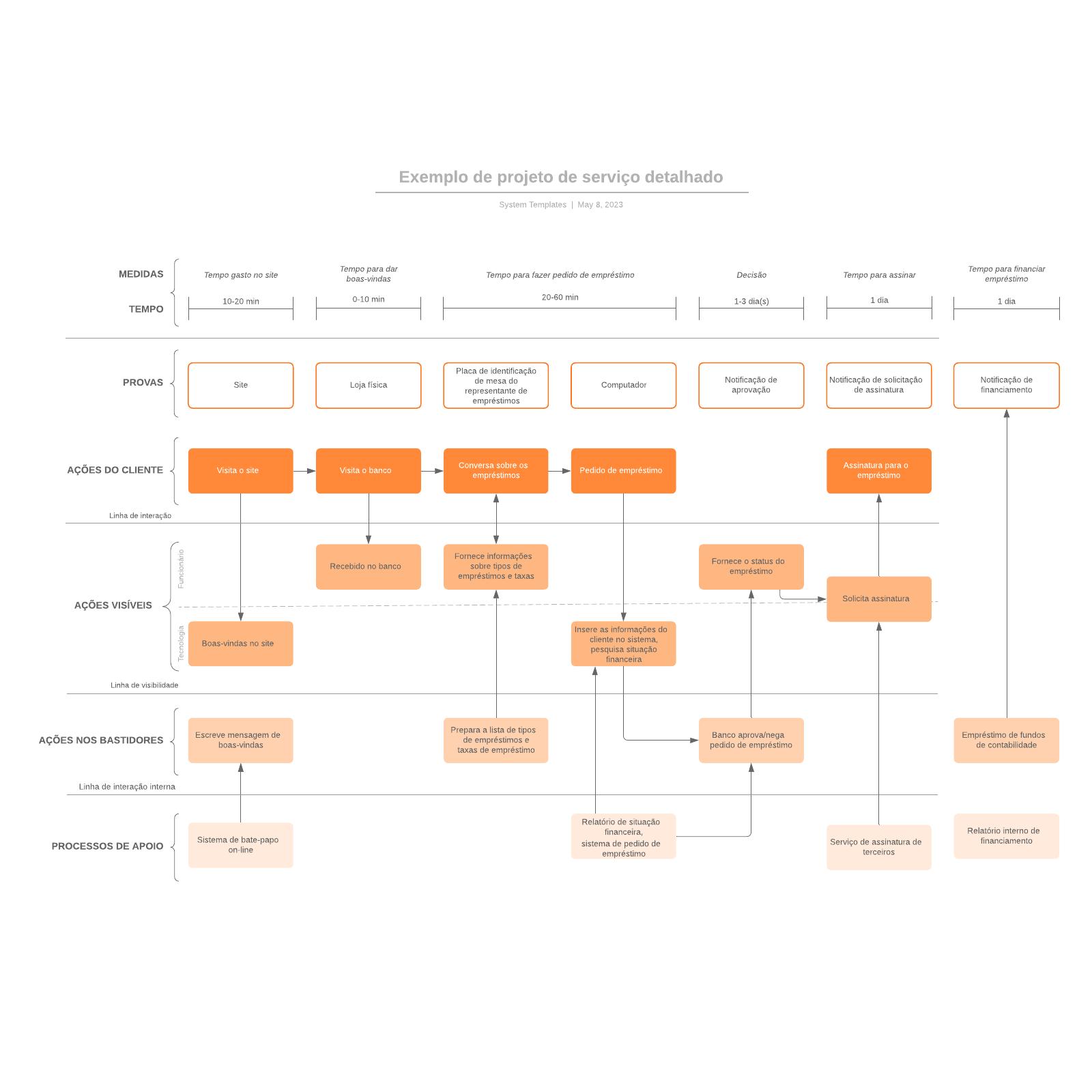 Exemplo de projeto de serviço detalhado