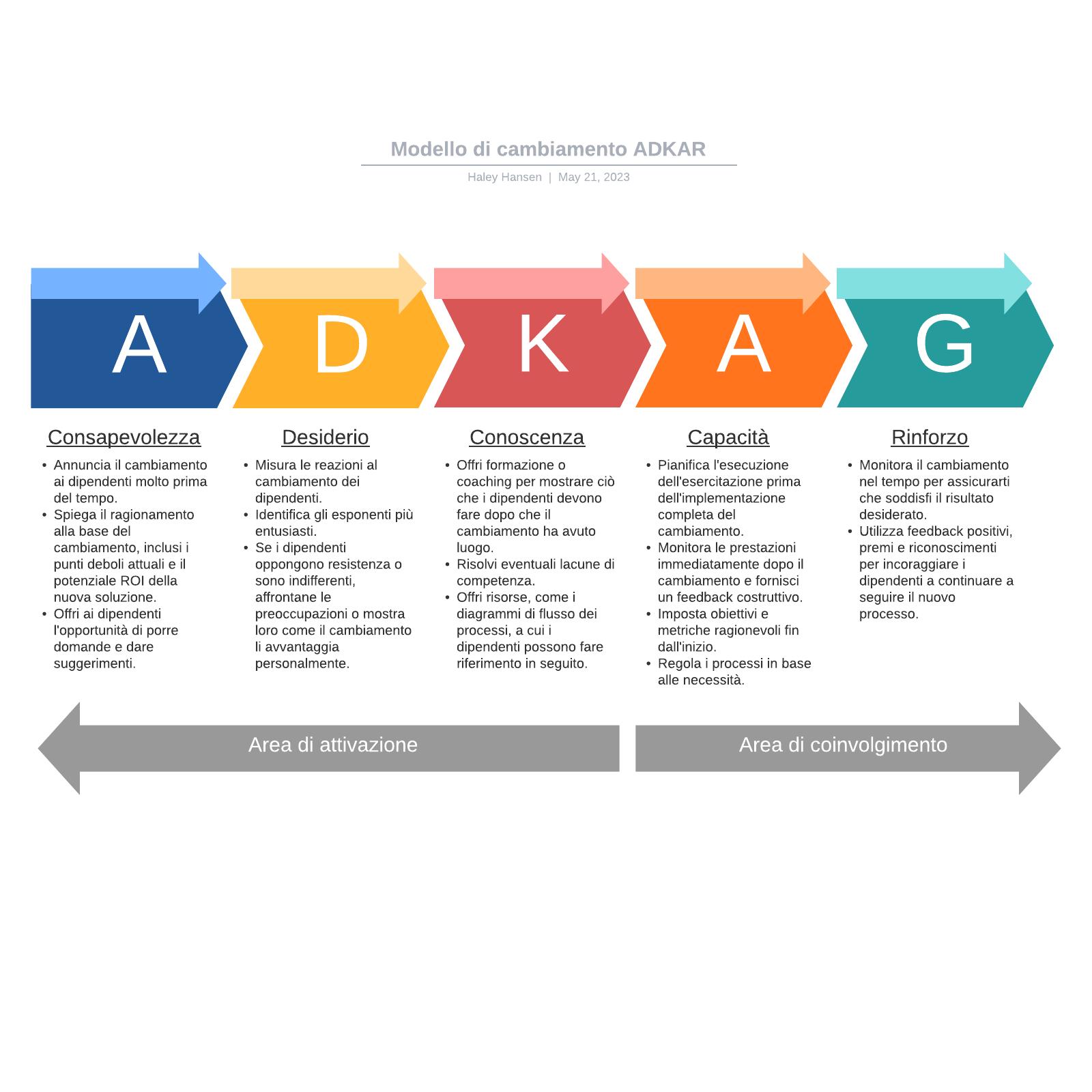 Modello di cambiamento ADKAR