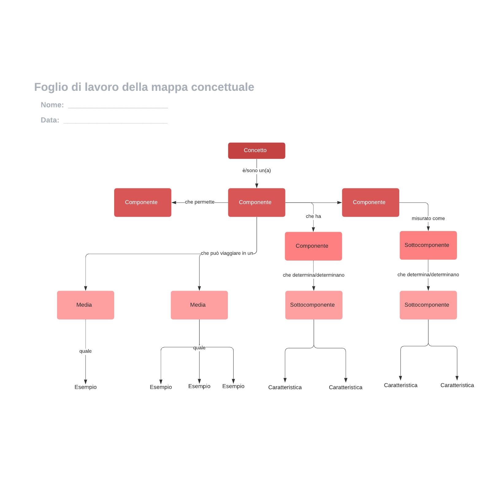 Foglio di lavoro della mappa concettuale
