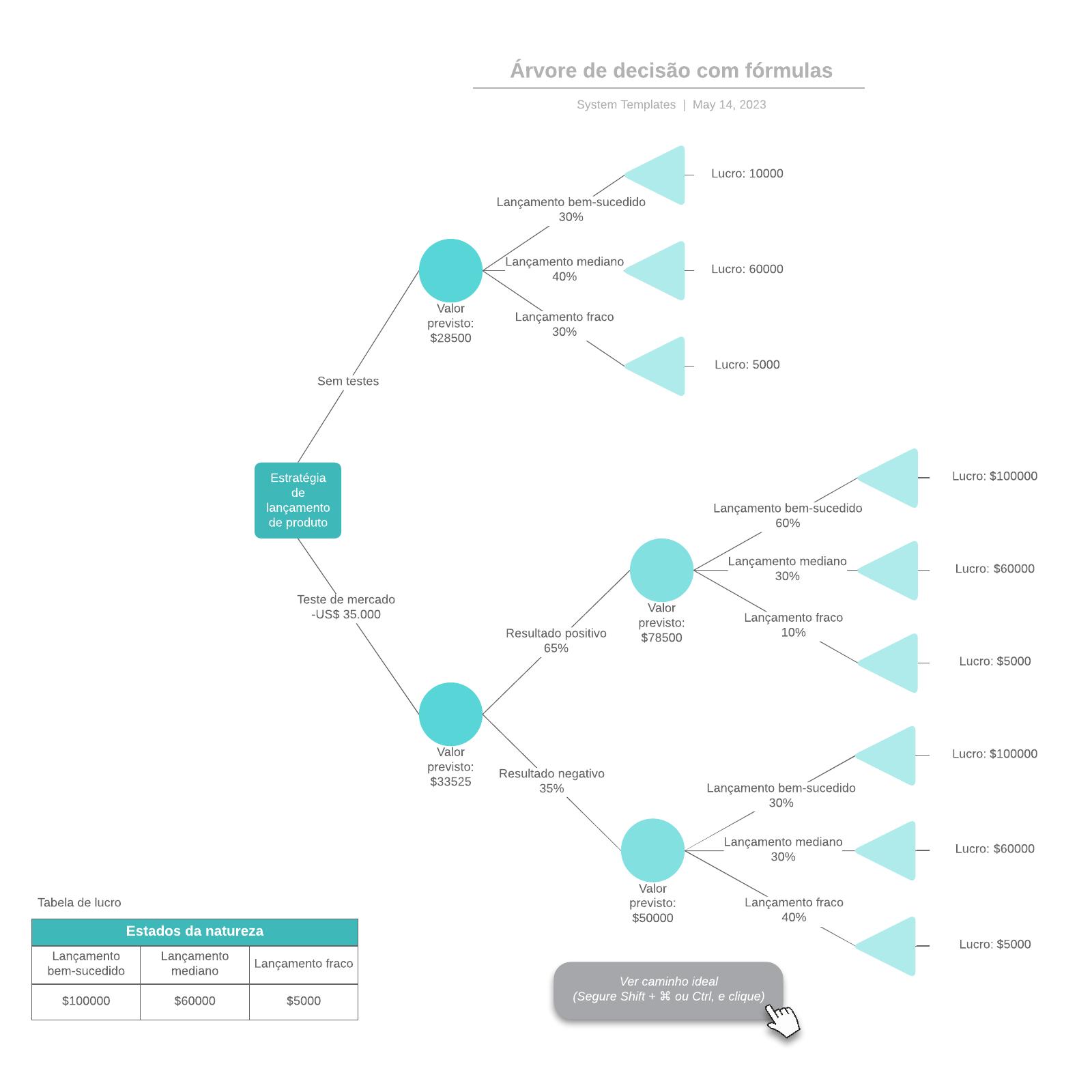 Árvore de decisão com fórmulas