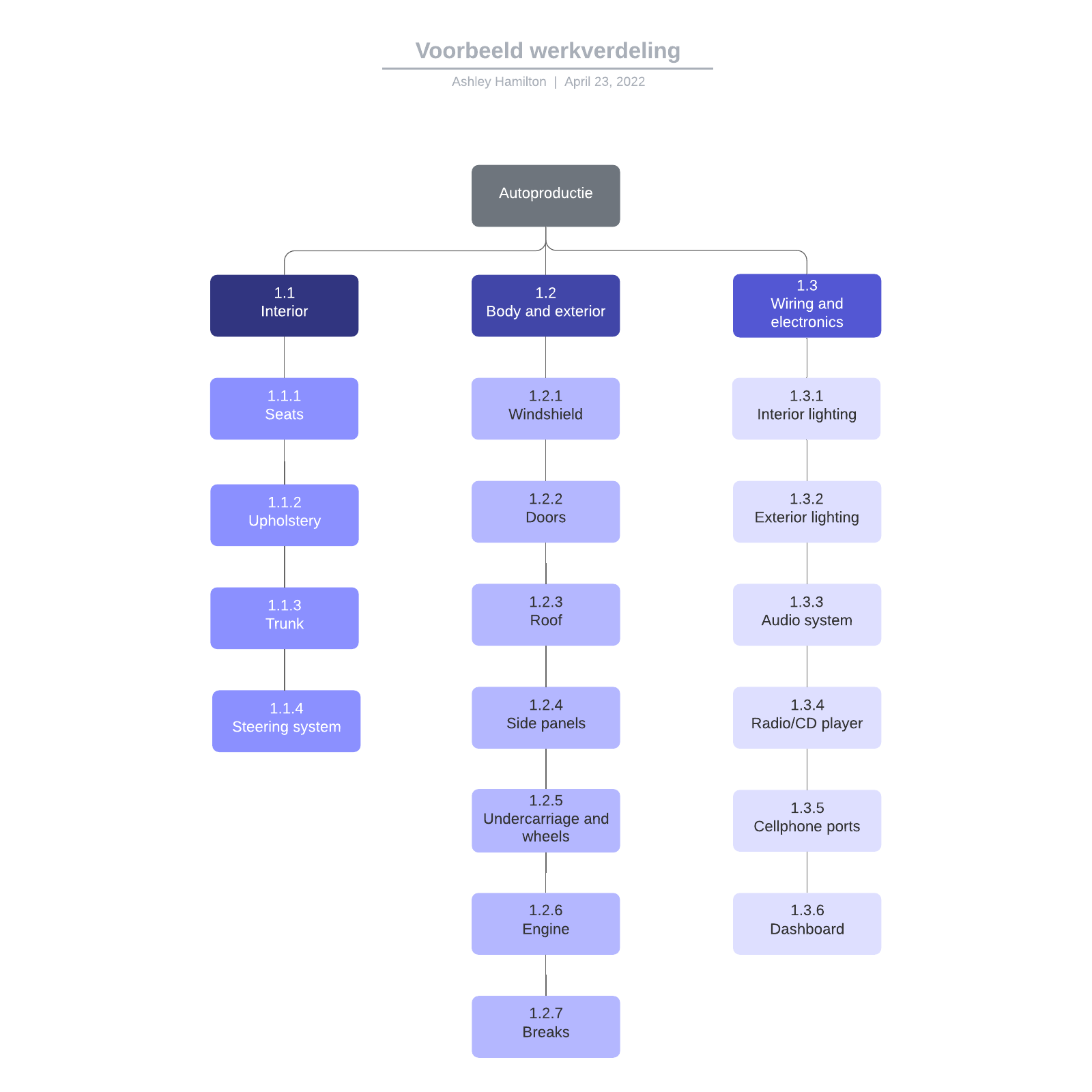 Voorbeeld werkverdeling