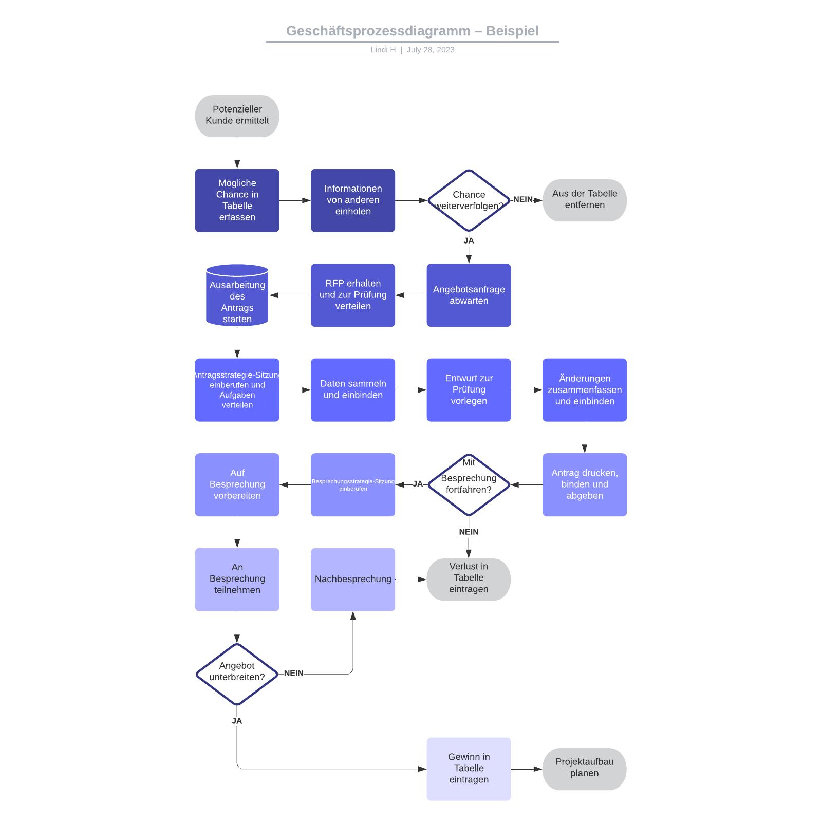 Geschäftsprozessdiagramm– Beispiel