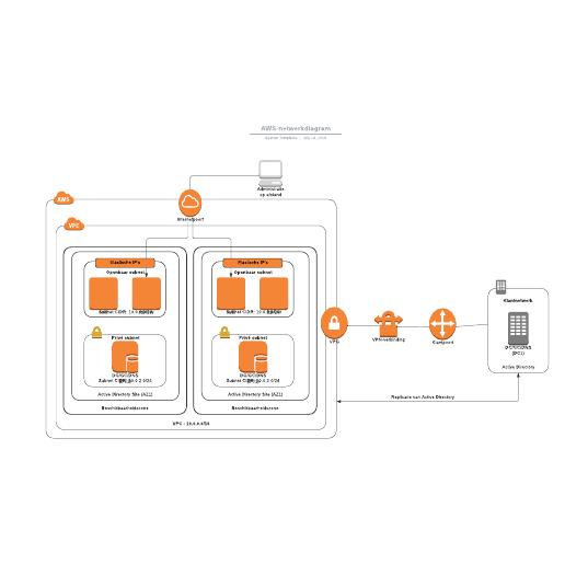 AWS-netwerkdiagram