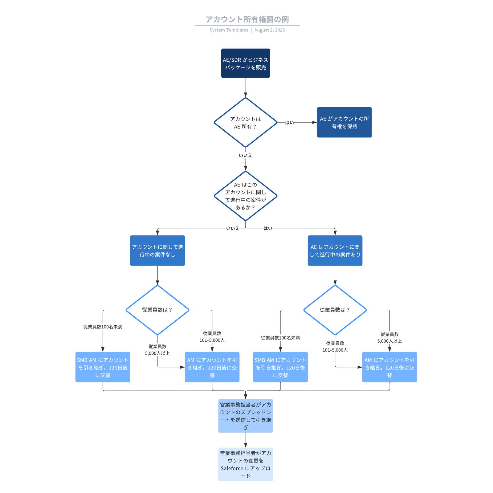 営業業務のワークフローサンプル