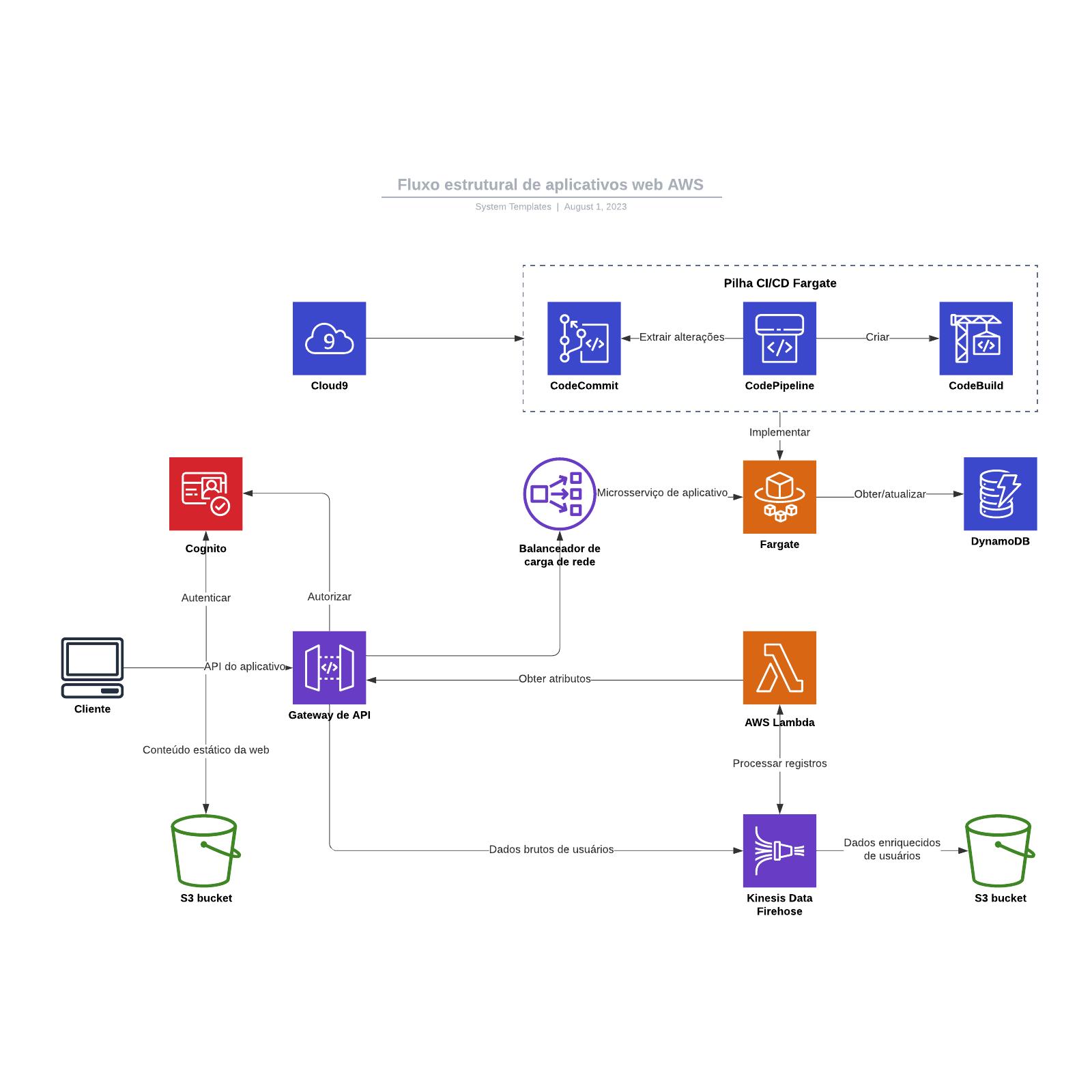 Fluxo estrutural de aplicativos web AWS