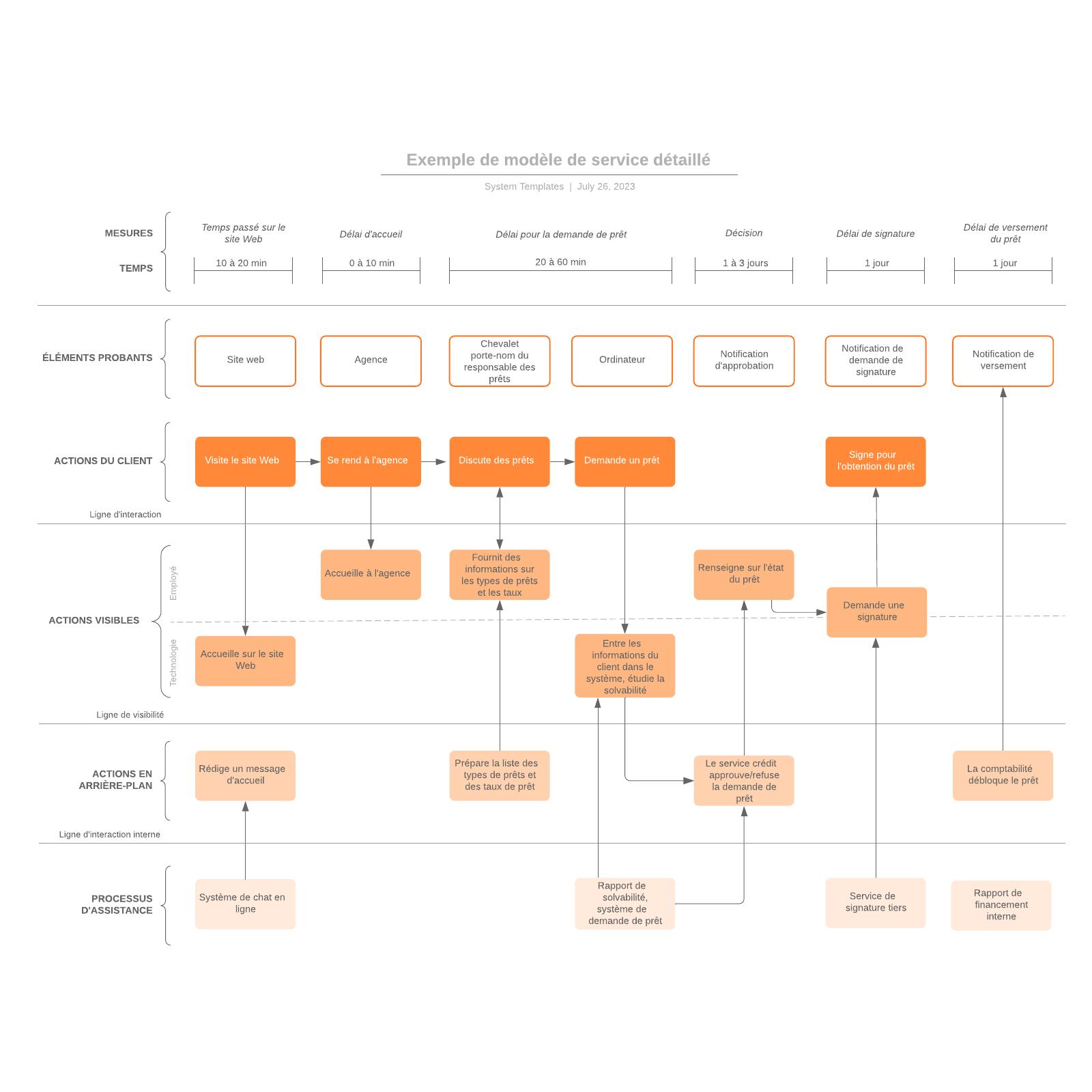 exemple de modèle de service détaillé