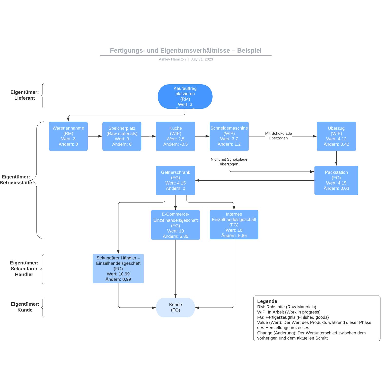 Fertigungs-/Eigentumsverhältnisse – Beispiel