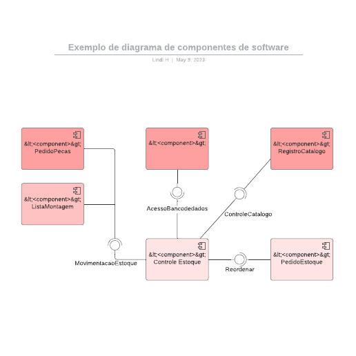 Exemplo de diagrama de componentes de software