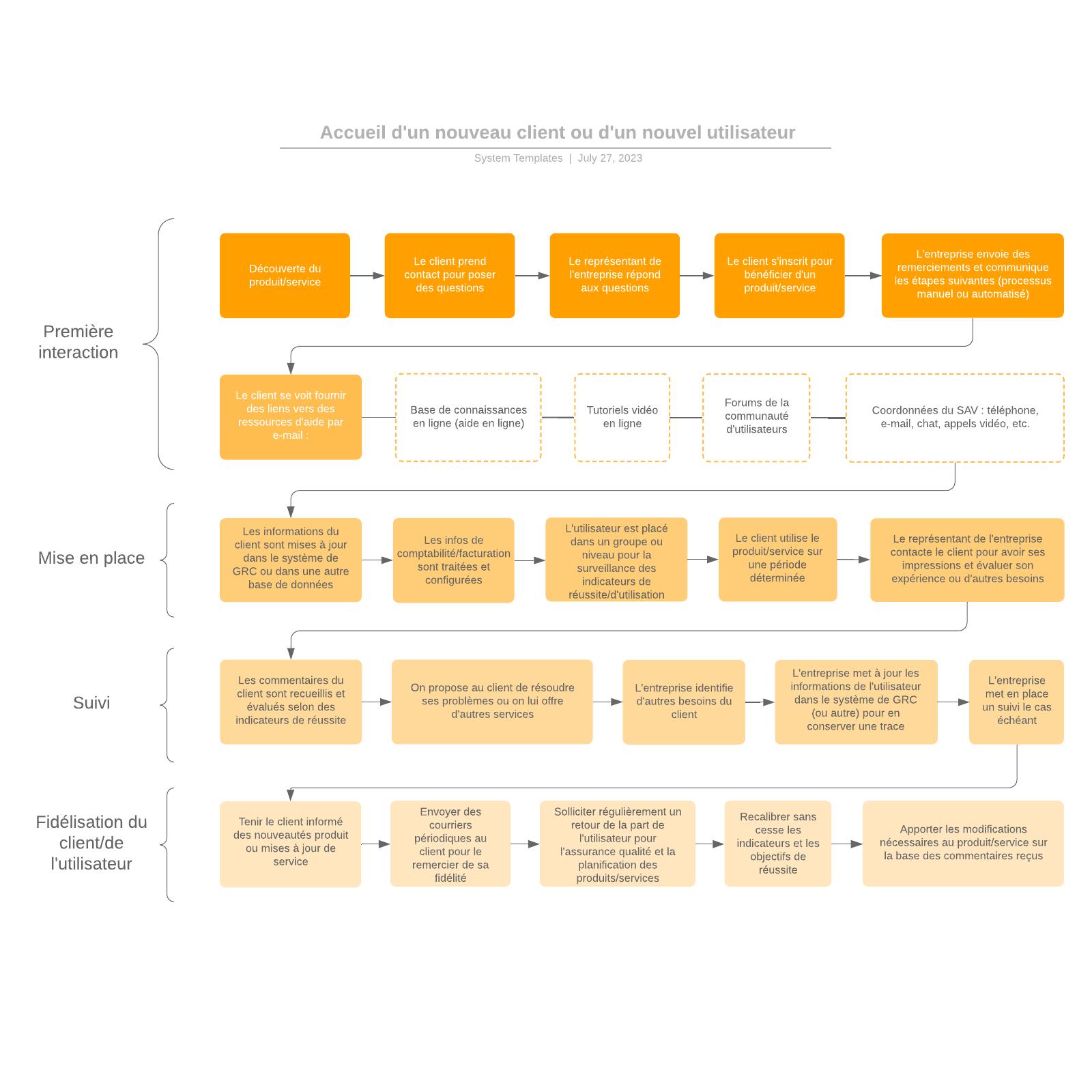 exemple de processus de fidélisation client