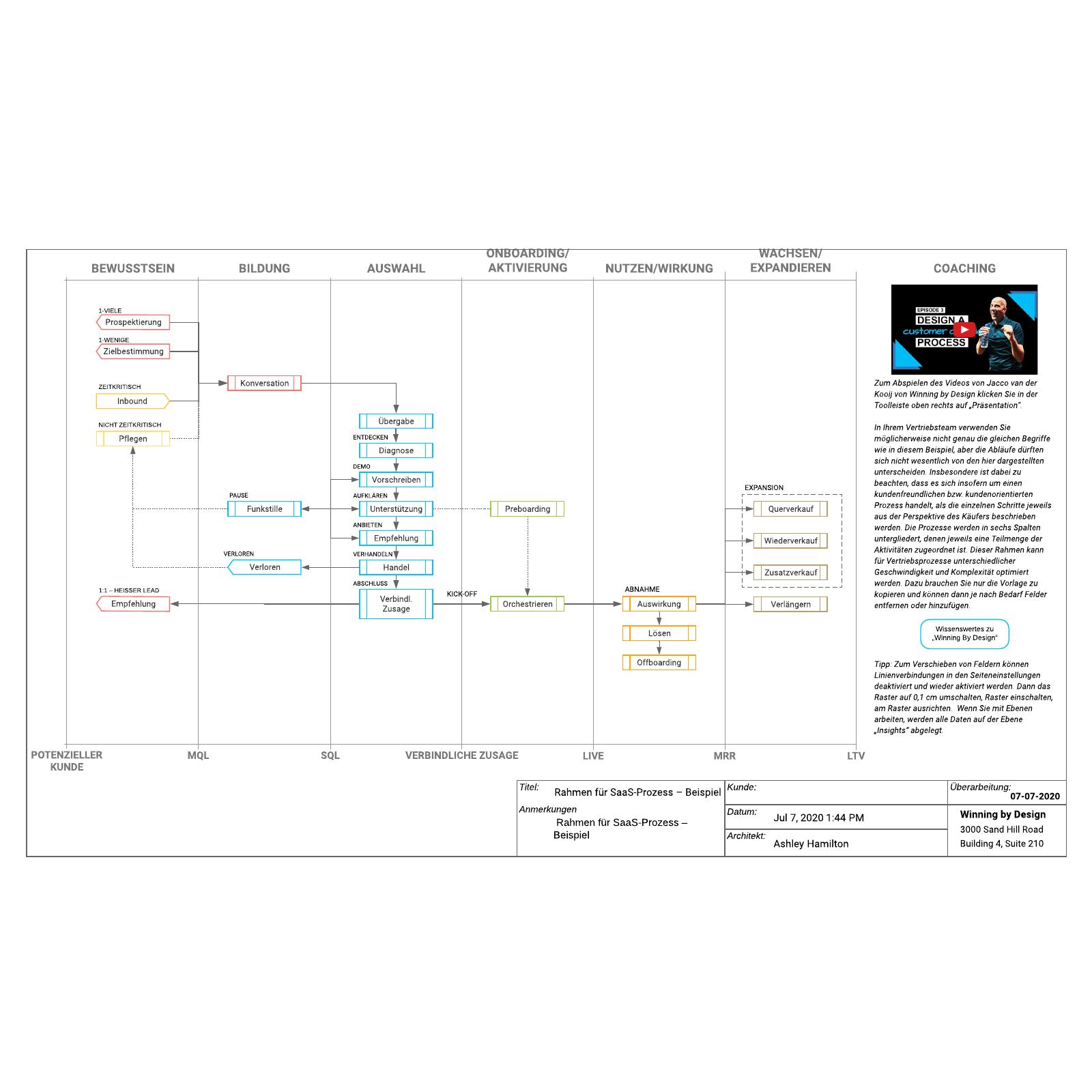 Rahmen für einen SaaS-Prozess