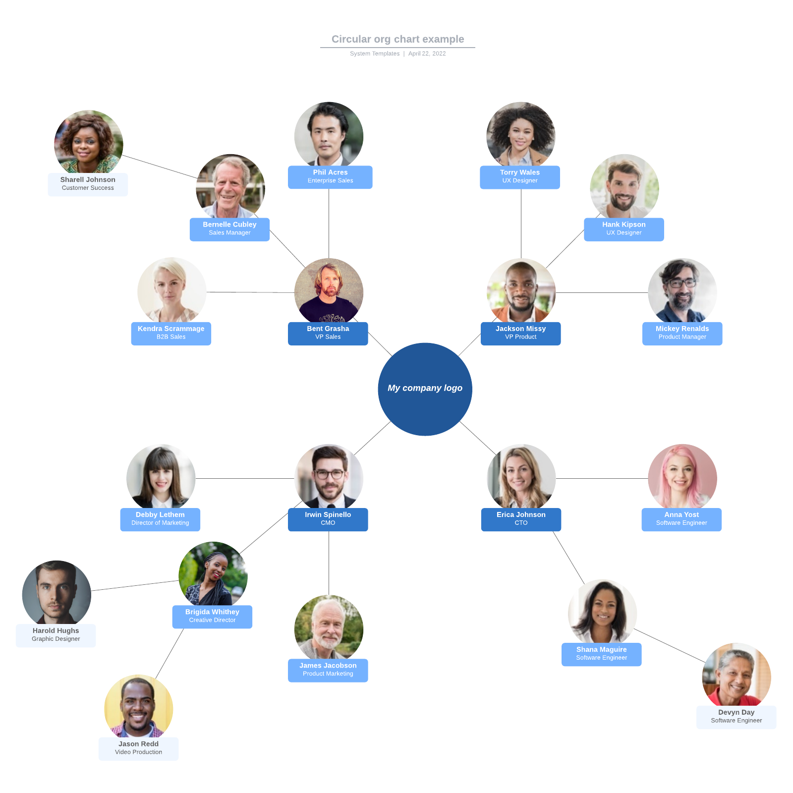 Circular org chart example