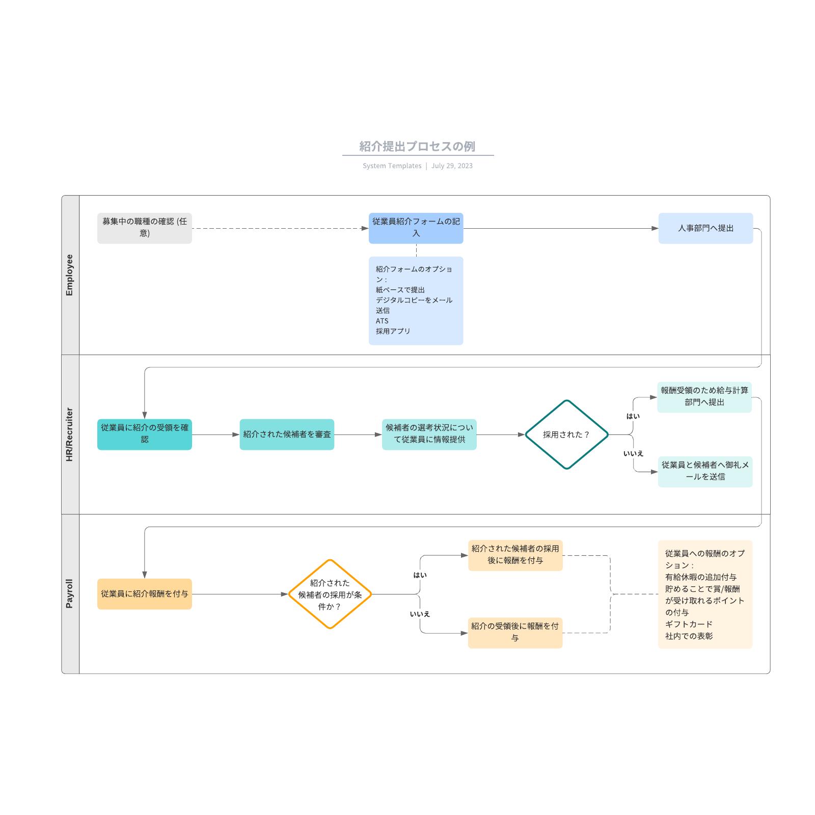 人事紹介提出プロセスの例フローチャート