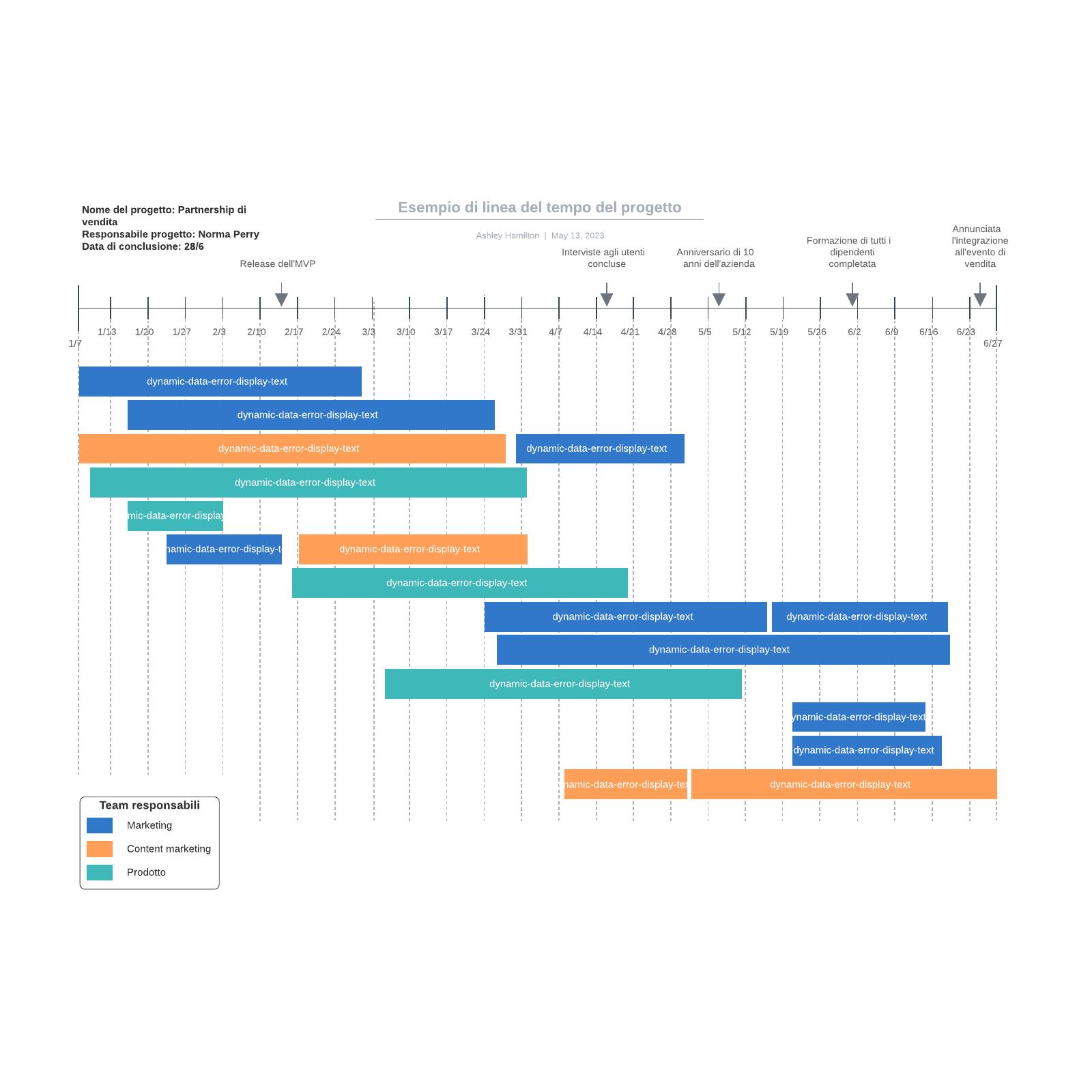 Esempio di linea del tempo del progetto