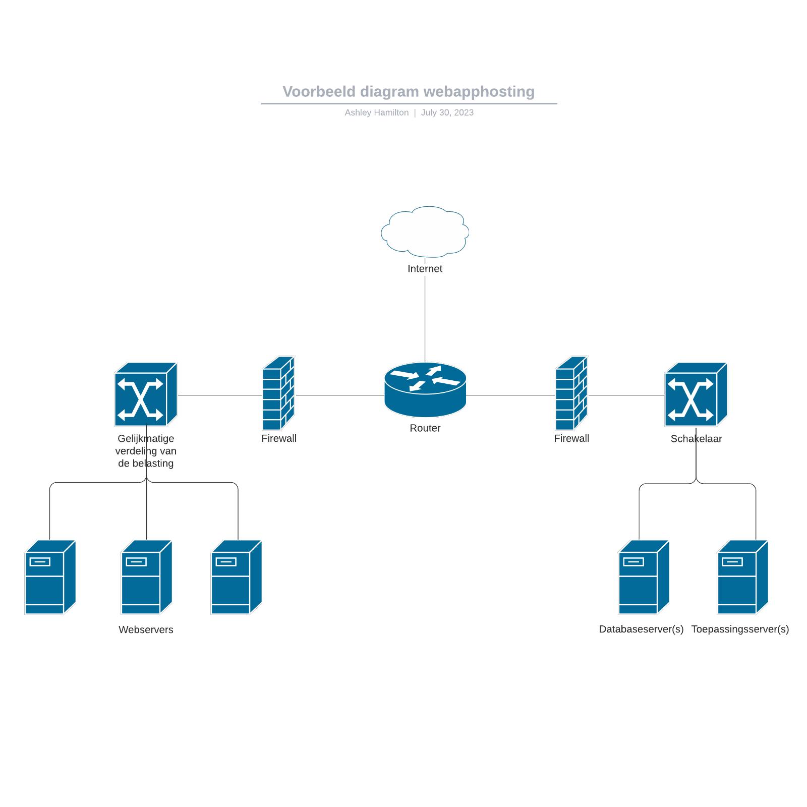 Voorbeeld diagram webapphosting