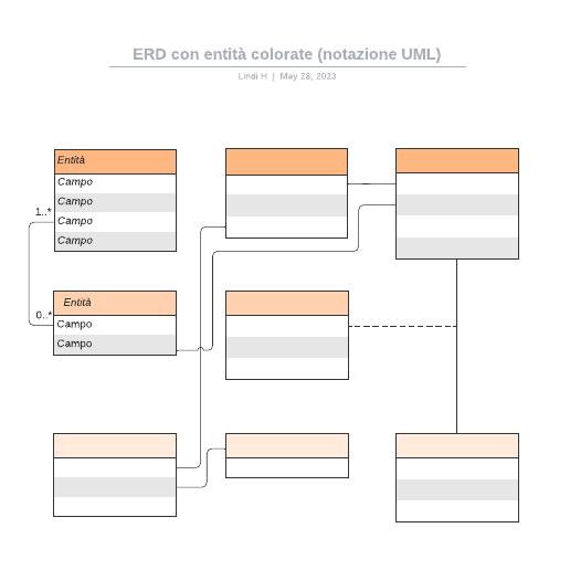 ERD con entità colorate (notazione UML)